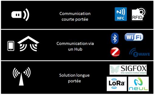 [M2M] Sigfox, LoRa : différences entre réseaux d'objets connectés